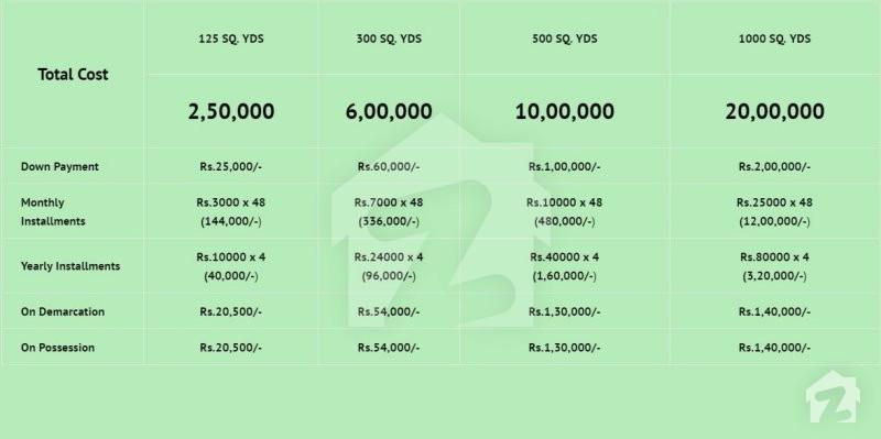 payment plan of sindh employees housing scheme super