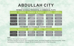 Payment Plan For Residential & Commercial Plots