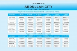 Payment Plan For Farm Houses, Residential & Commercial Plots